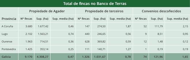 Total de fincas no Banco de Terras. Datos actualizados do 15 de agosto 2019.