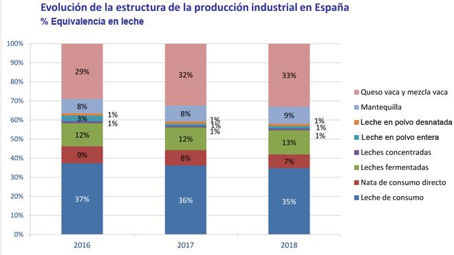 grafico producion de leite e queixo 2016 2018