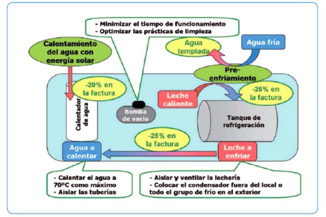 Esquema resumo de todas as posibles medidas de aforro eléctrico nunha explotación leiteira