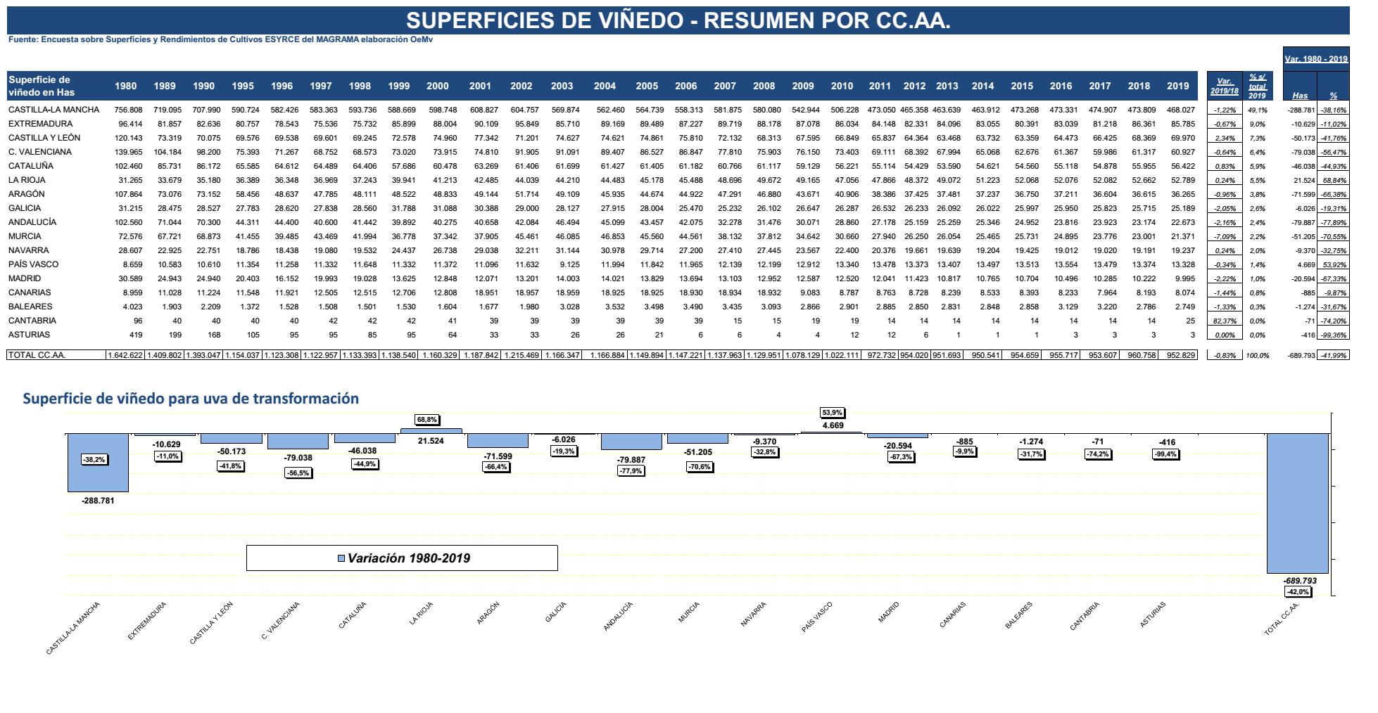 VIÑEDO ESPAÑA SUPERFICIE 2019 2