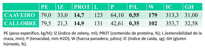Comparativa das características das variedades de trigo autóctono caaveiro e callobre