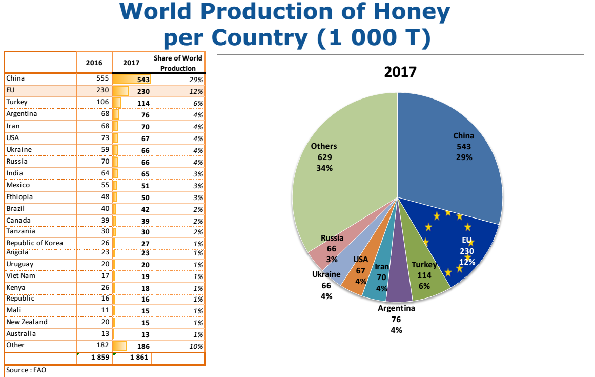mel producción mundial 1