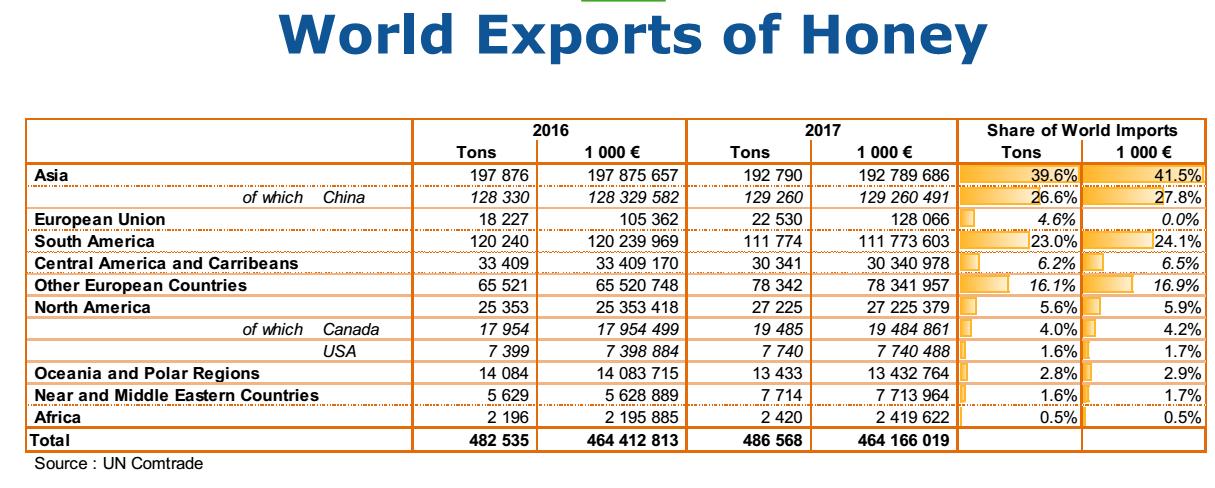 mel producción mundial 2