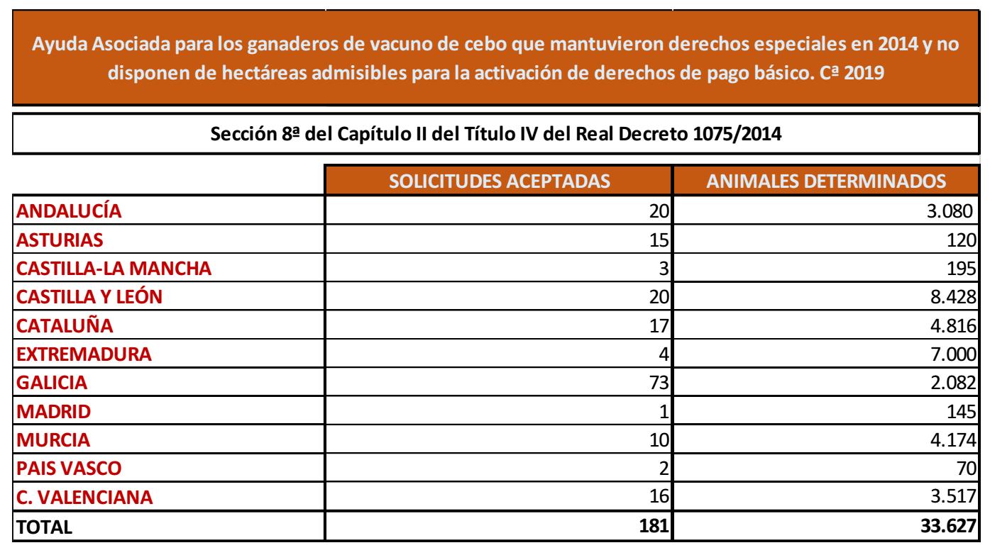 AXUDA VACUN DE CARNE PAC 2020 2