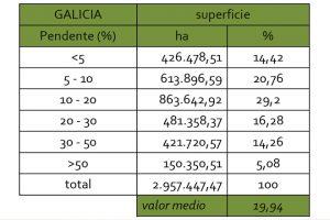 grafico pendente dos solos en Galicia