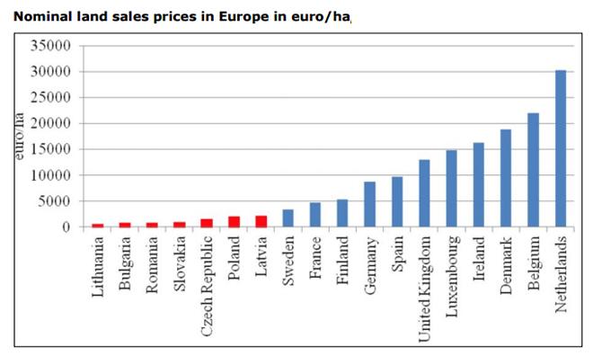 grafico prezos da terra na UE