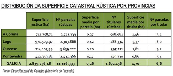 grafico superficie catastral rustica por provincias en Galicia copia