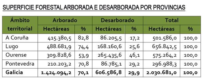 grafico superficie forestal arborada e desarborada por provincias
