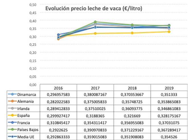 Situación de los precios en España y en la UE. (Datos elaborados por UPA a partir de la información del Milk Market Observatory).