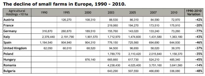 taboa descenso granxas familiares na UE