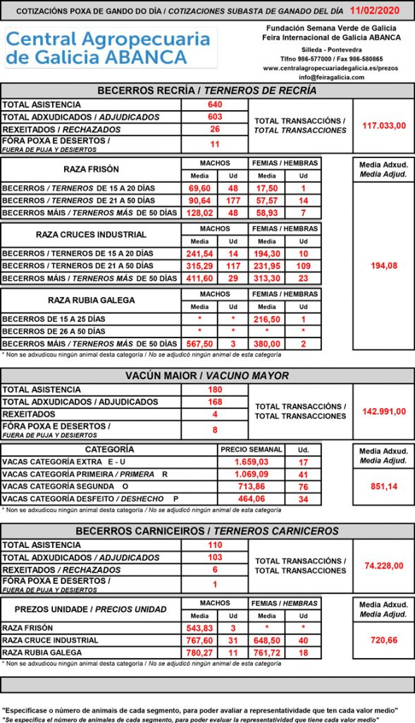 Central-Agropecuaria-de-Galicia-Vacun-11.02.2020