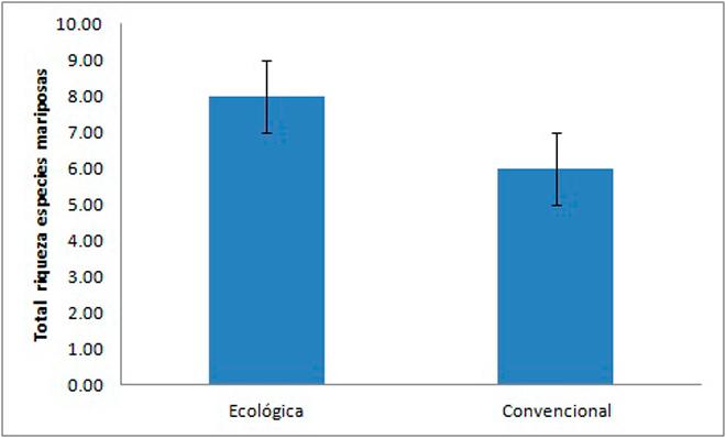 Figura-riqueza-especies-mariposas-biodiversidade-pradeiras-