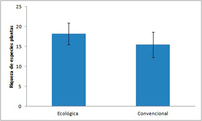 Figura-riqueza-especies-plantas-biodiversidade-pradeiras-