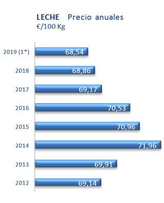 Evolución de prezos do leite no 'súper'. / Fonte: Cetal.