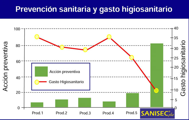 Impacto do uso de 'Sanisec Plus' en granxas de vacún. / Gráfico: Savelo Química Verde.