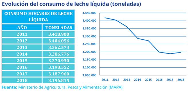 grafico evolucion leche liquida en España