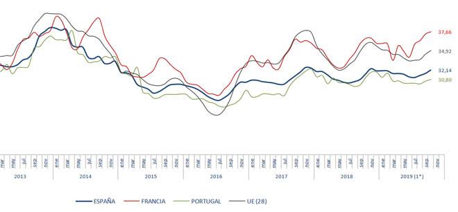 prezos europa boa