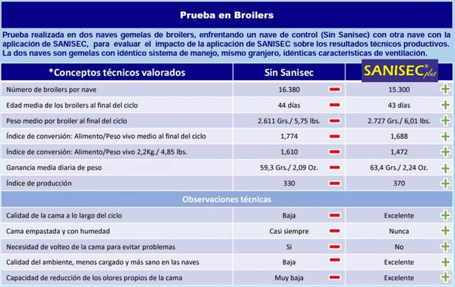 Comparativa de dos naves gemelas. / Tabla: Savelo Química Verde.