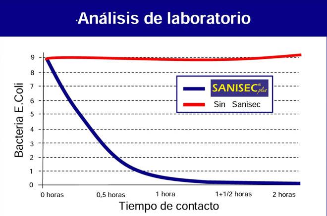 Impacto de 'Sanisec Plus' para frenar las bacterias 'E coli'. / Gráfico: Savelo Química Verde.