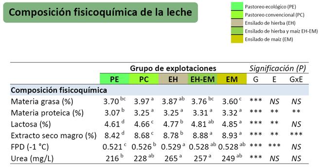 grafico analise composicion fisicoquimica do leite
