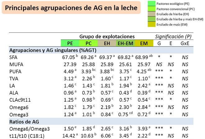 grafico analise perfil acidos graxos do leite