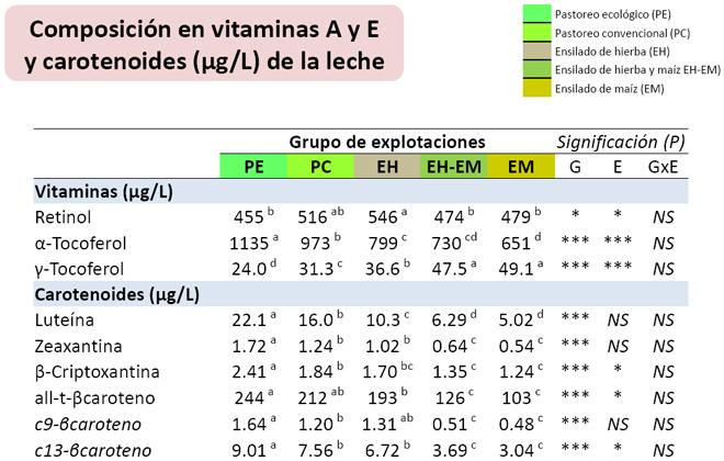 grafico analise vitaminas do leite