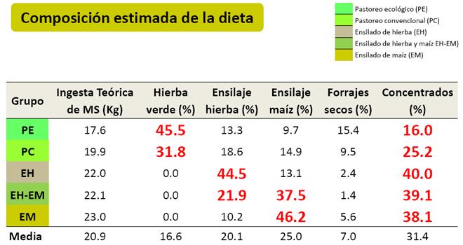 grafico composicion dieta explotacions lacteas galegas