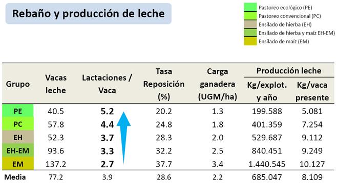 grafico estrutura explotacions lacteas galegas