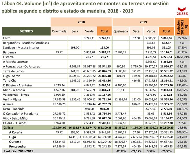 Anuario-forestal-2019-grafico-producion-de-madeira-montes-publicos