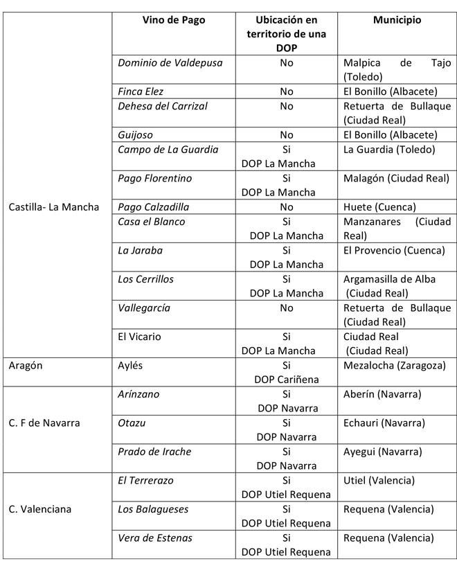 Viños de Pago aprobados pola Comisión Europea ata marzo de 2020 en España.