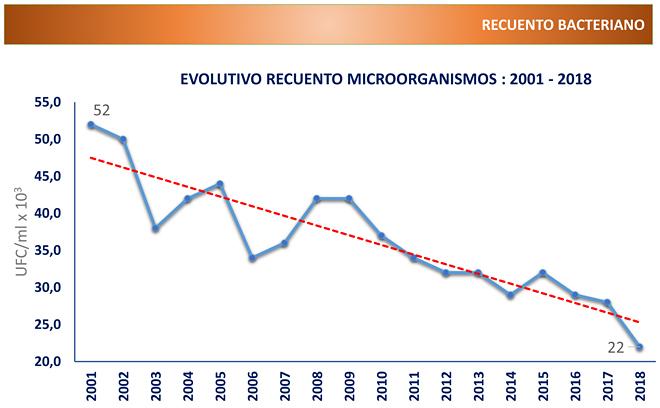 Ligal reconto bacteriano 2001-2018