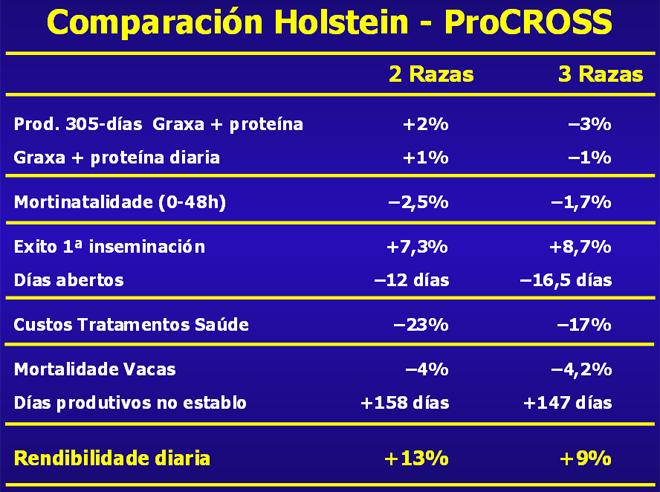 grafico comparativo Procross GAL