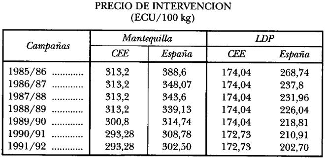 grafico precios intervencion leite entrada UE