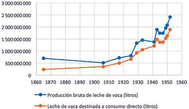 Leche y lecheras en el siglo XX Versión dixital publicada.pdf