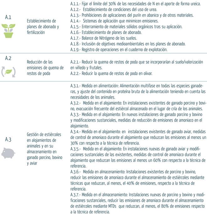 MEDIDAS Programa Nacional de Control de la Contaminacion Atmosferica 2020-2030