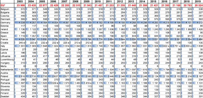 cadro evolucion numero vacas leiteiras UE por paises