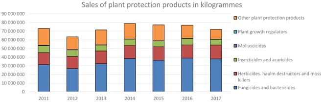 datos España pesticidas