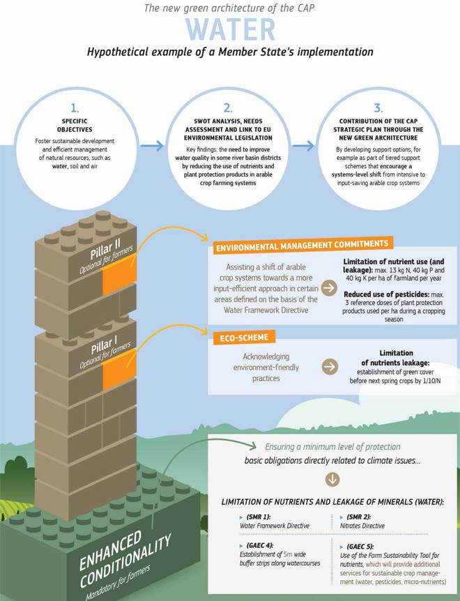 esquema PAC 2021-2027 medidas fertilizantes