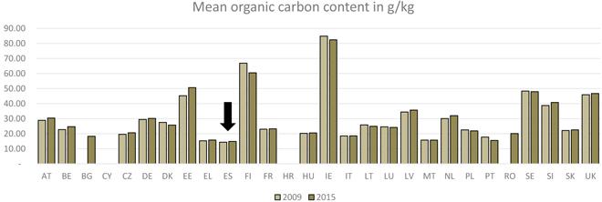 grafico abono orgánico no solo por países