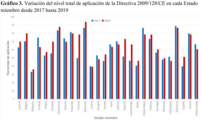 grafico avances aplicacion Directiva pesticidas UE por paises