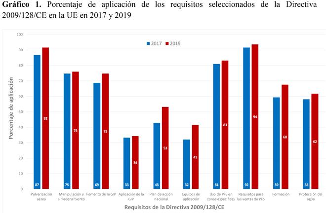grafico avances aplicacion Directiva pesticidas UE