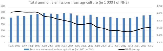 grafico emisions amoniaco 1995-2016 UE