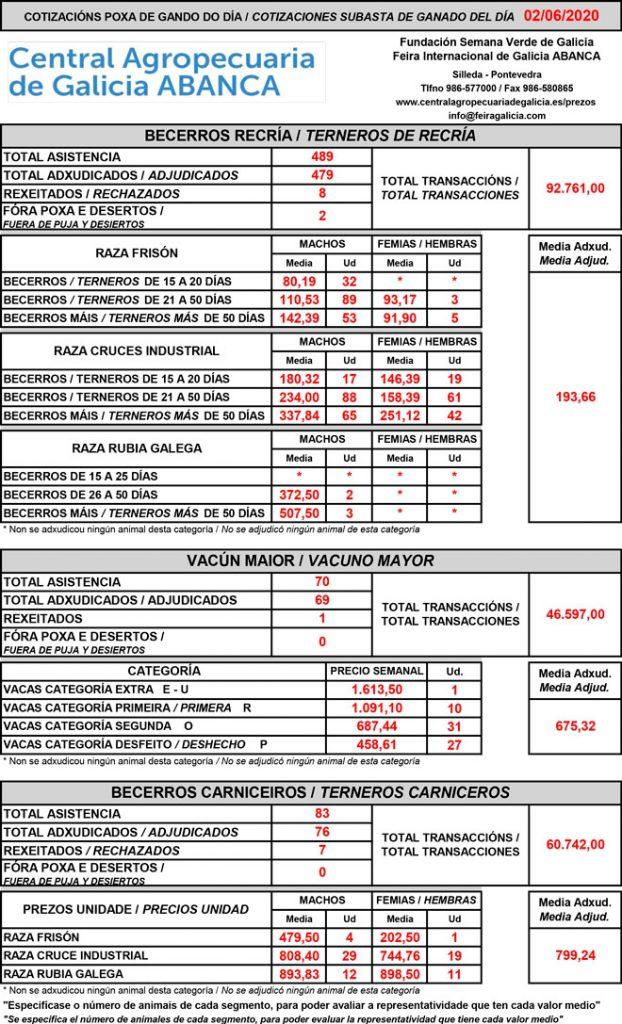Central-Agropecuaria-de-Galicia-vacun-02_06_2020