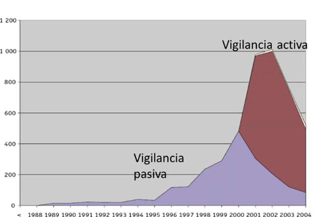 Diferenza entre a vixilancia activae a pasiva na detección de casos de vacas tolas.