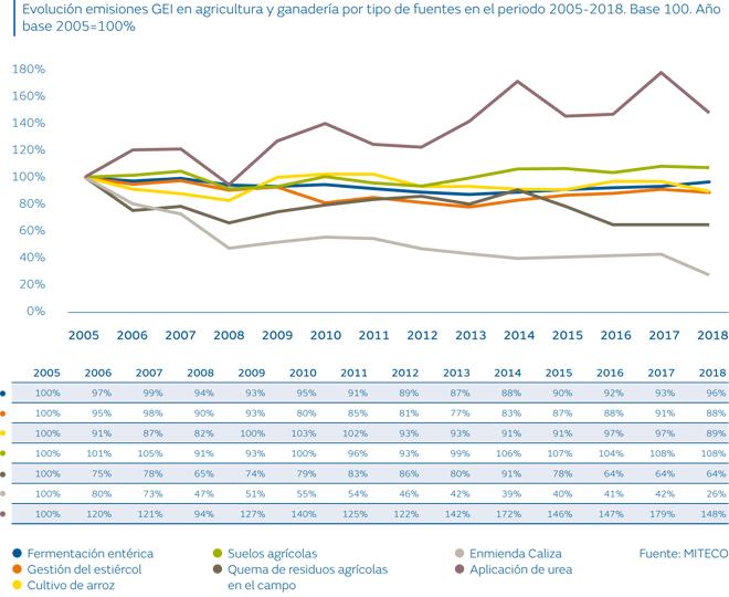 Informe GEI 2005-2018_Fundación Naturgy3