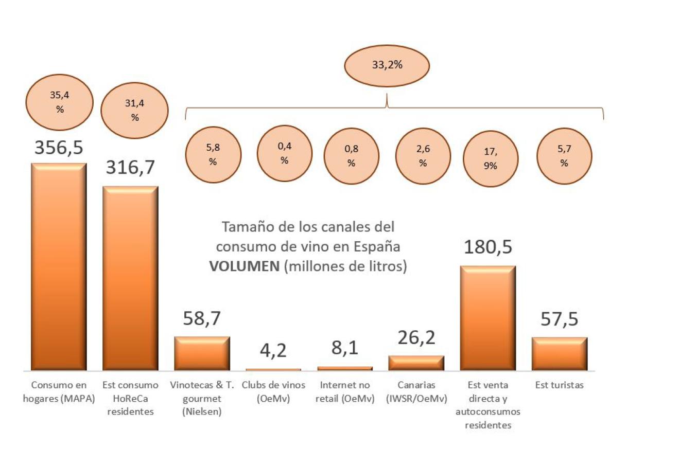 VENDA VIÑO ESPAÑA CANALES 1