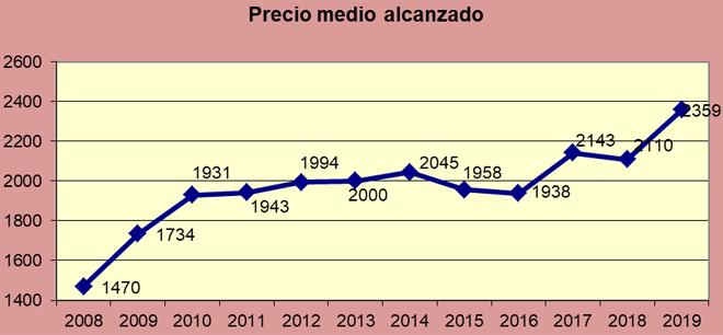 Gráfico que muestra la evolución del precio medio alcalzado en las subastas de Acruga en la última década