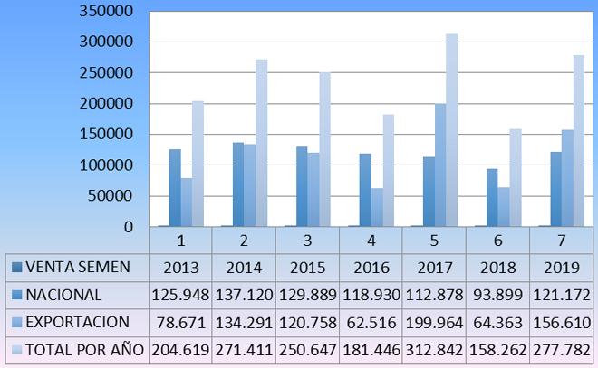 Evolución de la venta de semen de raza rubia gallega