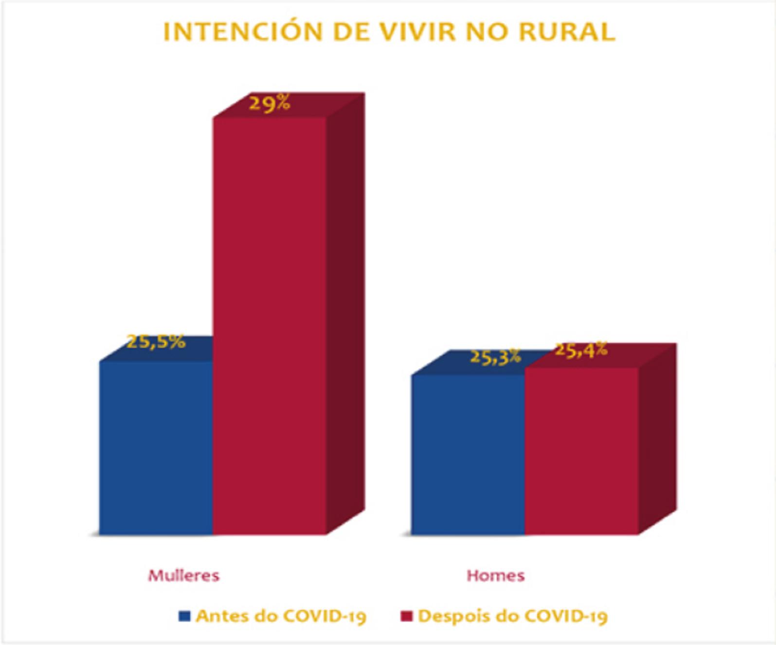 Intención de vivir no rural