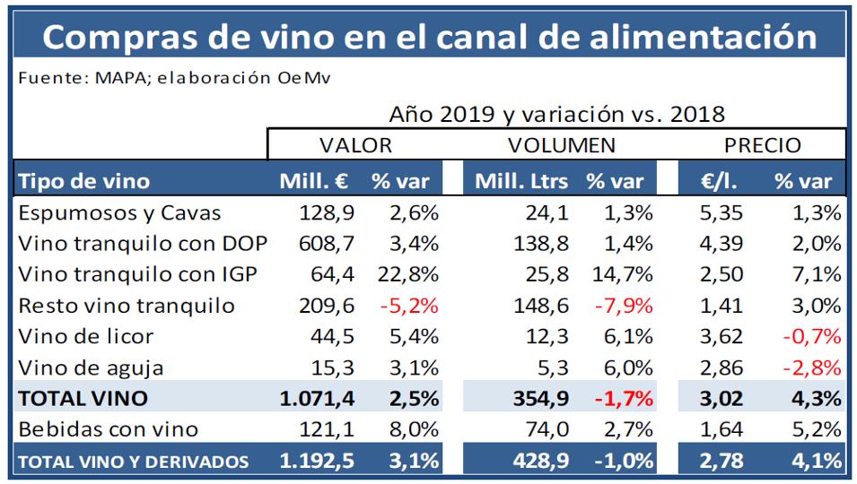 OEMV 2019 viño fogares 1